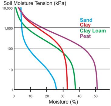 Ejemplos de curvas características del agua del suelo para arena, arcilla, marga arcillosa y turba (SEC  https://www.soilmoisture.com/Complete-Lab-Systems/ )